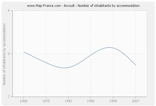 Avroult : Number of inhabitants by accommodation
