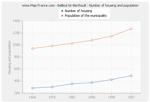 Bailleul-Sir-Berthoult : Number of housing and population