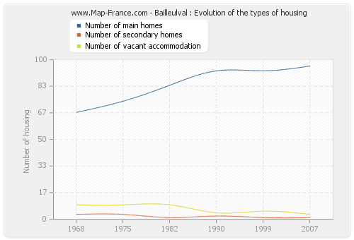 Bailleulval : Evolution of the types of housing