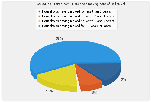 Household moving date of Bailleulval