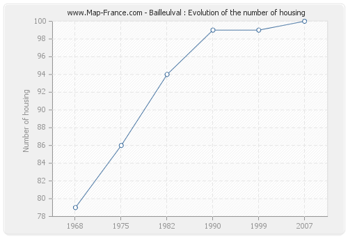 Bailleulval : Evolution of the number of housing