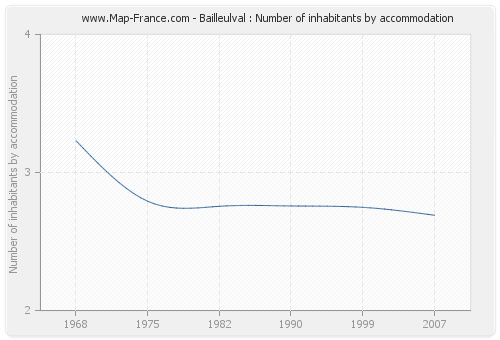 Bailleulval : Number of inhabitants by accommodation