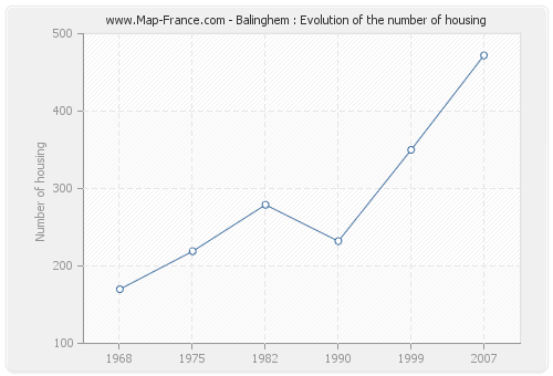 Balinghem : Evolution of the number of housing