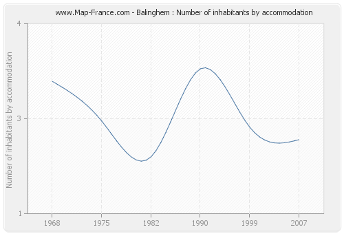 Balinghem : Number of inhabitants by accommodation