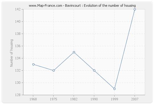 Bavincourt : Evolution of the number of housing