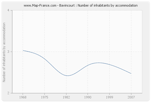 Bavincourt : Number of inhabitants by accommodation