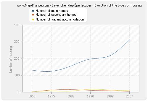 Bayenghem-lès-Éperlecques : Evolution of the types of housing