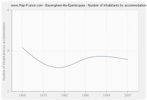 Bayenghem-lès-Éperlecques : Number of inhabitants by accommodation