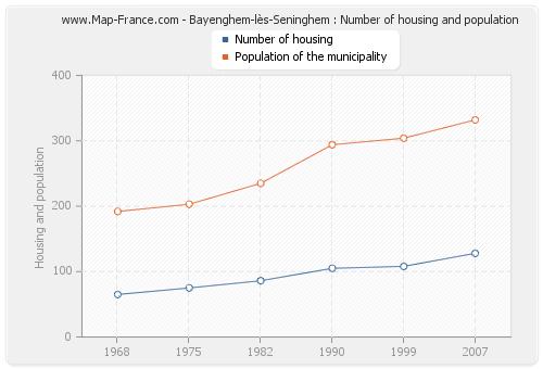 Bayenghem-lès-Seninghem : Number of housing and population