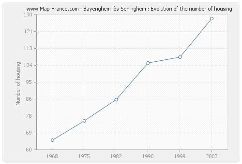 Bayenghem-lès-Seninghem : Evolution of the number of housing
