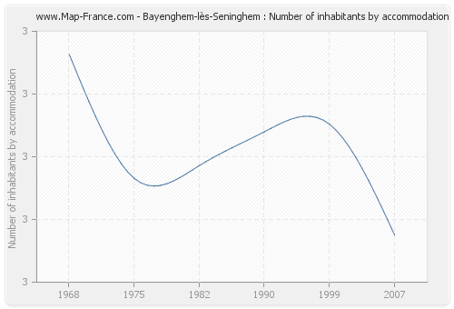 Bayenghem-lès-Seninghem : Number of inhabitants by accommodation