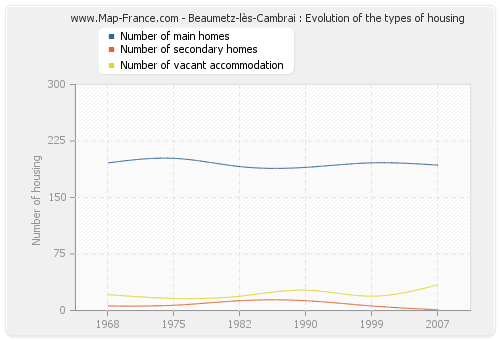 Beaumetz-lès-Cambrai : Evolution of the types of housing