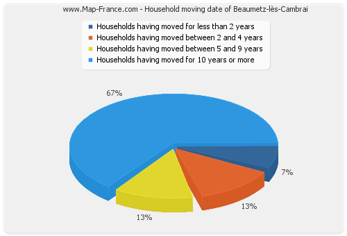 Household moving date of Beaumetz-lès-Cambrai
