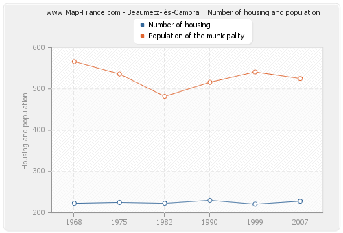 Beaumetz-lès-Cambrai : Number of housing and population