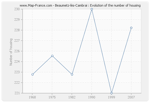 Beaumetz-lès-Cambrai : Evolution of the number of housing