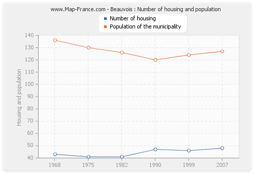 Beauvois : Number of housing and population