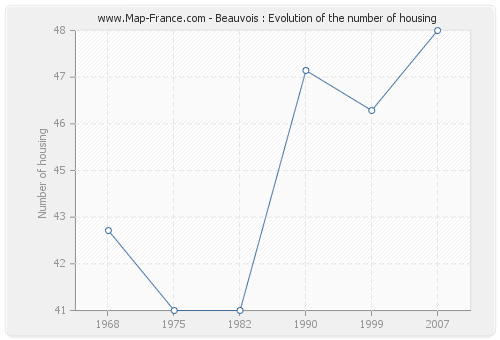 Beauvois : Evolution of the number of housing