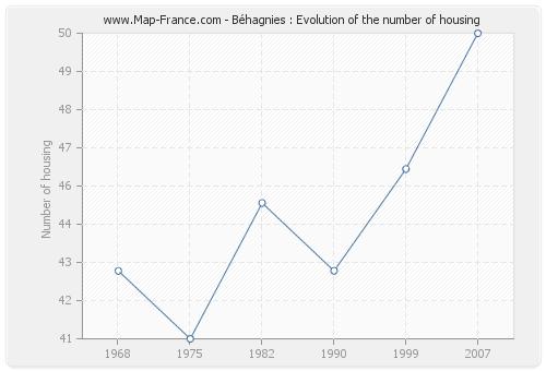 Béhagnies : Evolution of the number of housing