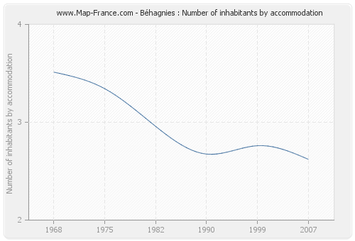 Béhagnies : Number of inhabitants by accommodation
