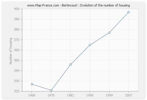 Bertincourt : Evolution of the number of housing