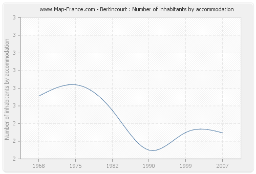 Bertincourt : Number of inhabitants by accommodation