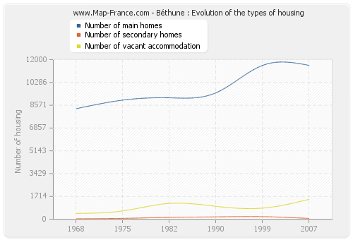 Béthune : Evolution of the types of housing
