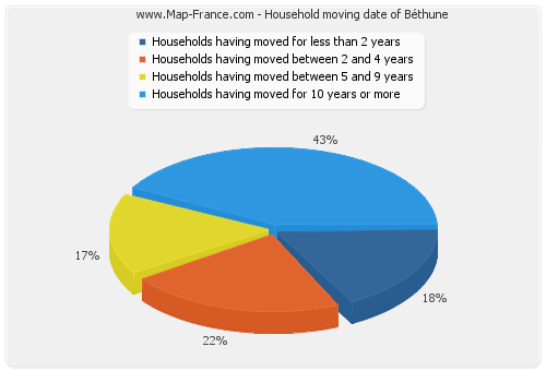 Household moving date of Béthune