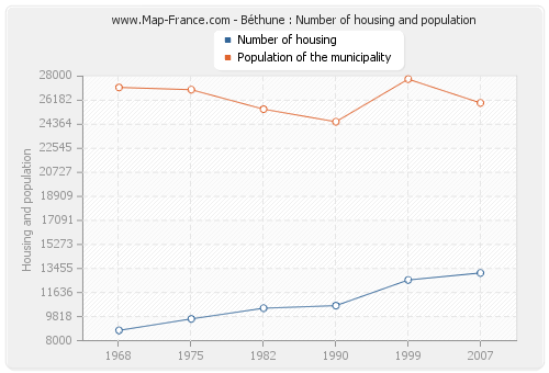 Béthune : Number of housing and population