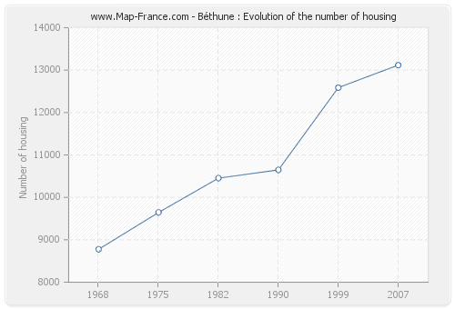 Béthune : Evolution of the number of housing