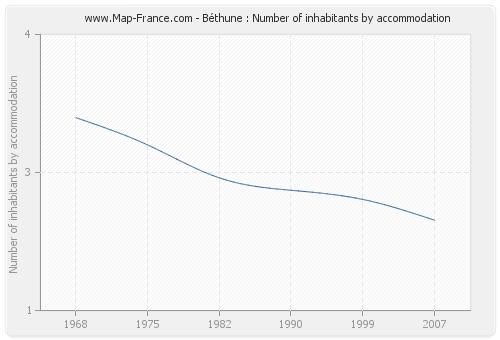 Béthune : Number of inhabitants by accommodation