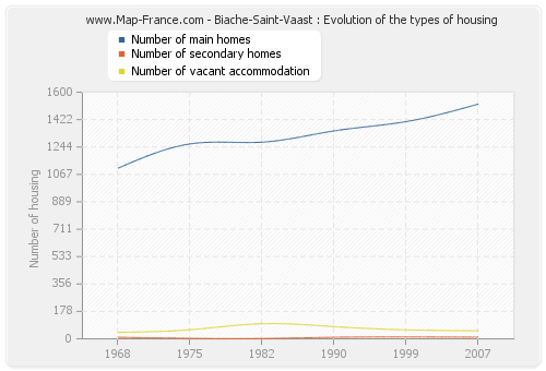 Biache-Saint-Vaast : Evolution of the types of housing
