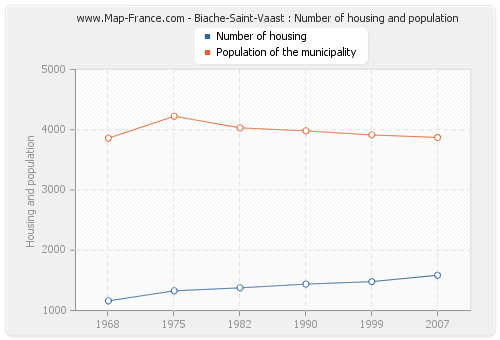 Biache-Saint-Vaast : Number of housing and population