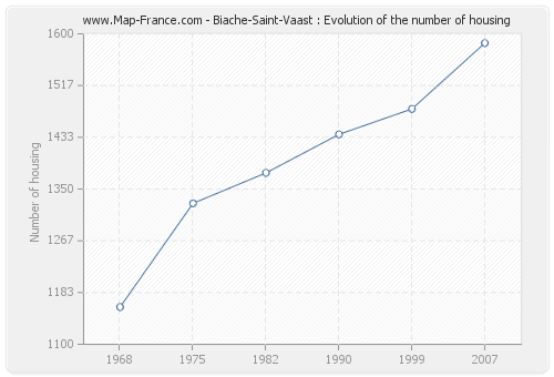 Biache-Saint-Vaast : Evolution of the number of housing
