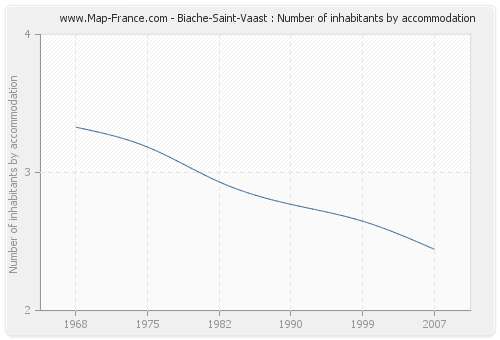 Biache-Saint-Vaast : Number of inhabitants by accommodation
