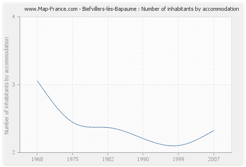 Biefvillers-lès-Bapaume : Number of inhabitants by accommodation