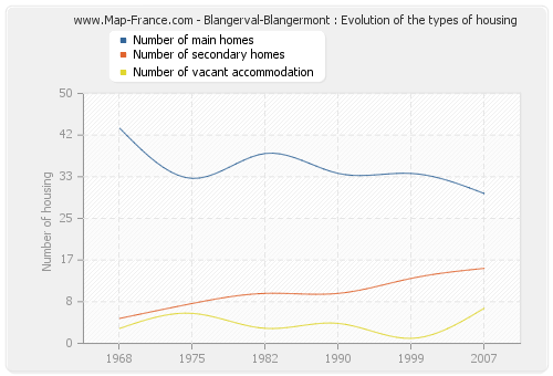 Blangerval-Blangermont : Evolution of the types of housing