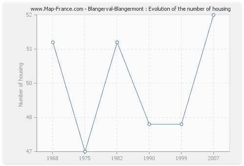 Blangerval-Blangermont : Evolution of the number of housing