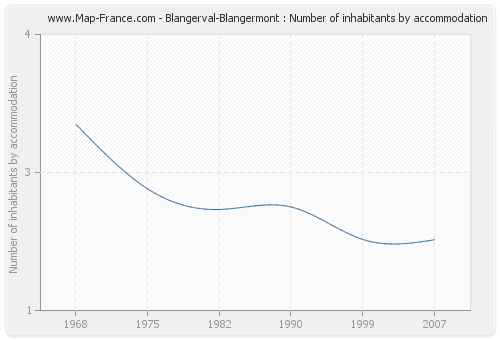 Blangerval-Blangermont : Number of inhabitants by accommodation