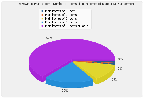 Number of rooms of main homes of Blangerval-Blangermont