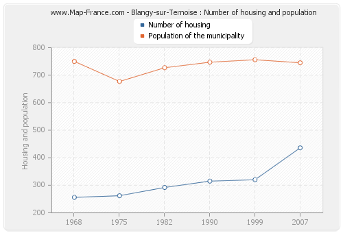 Blangy-sur-Ternoise : Number of housing and population