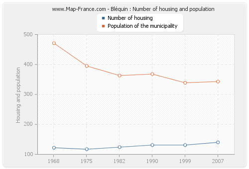 Bléquin : Number of housing and population