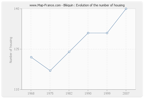 Bléquin : Evolution of the number of housing