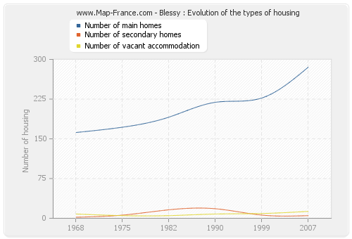 Blessy : Evolution of the types of housing