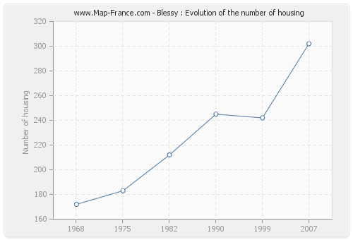 Blessy : Evolution of the number of housing