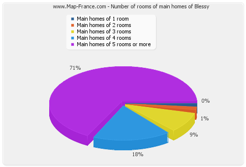 Number of rooms of main homes of Blessy