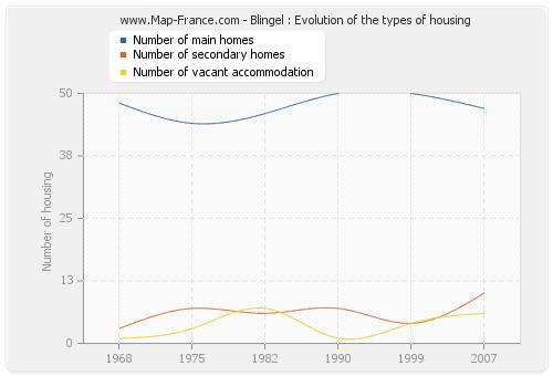 Blingel : Evolution of the types of housing