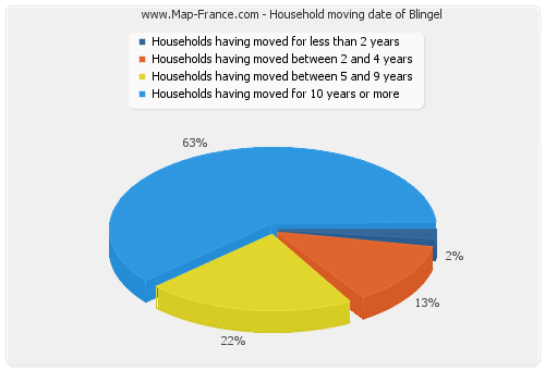 Household moving date of Blingel
