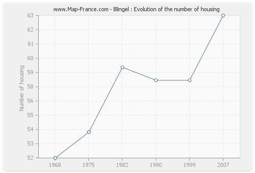 Blingel : Evolution of the number of housing