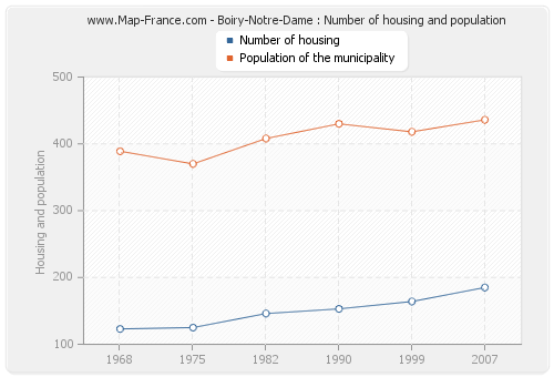 Boiry-Notre-Dame : Number of housing and population