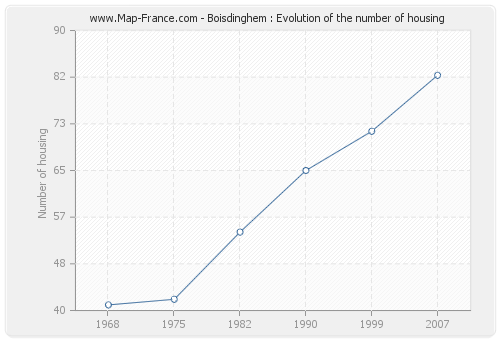 Boisdinghem : Evolution of the number of housing